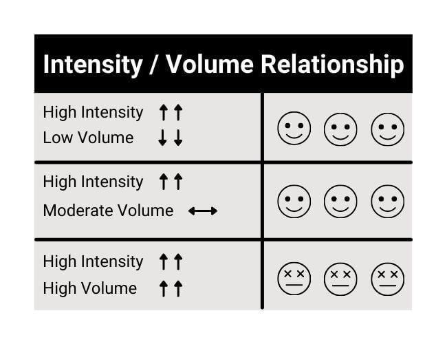 exercise intensity volume relationship